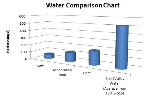 Ohio and Pennsylvania Water Hardness Comparison